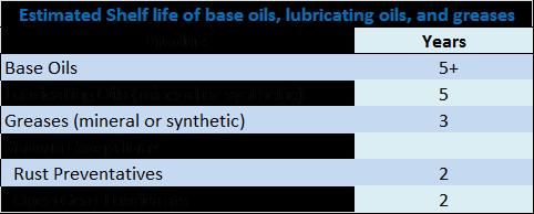 "Source: ""Lubricant Storage, Stability, and Estimated Shelf Life."" 2013 Chevron Marine Products, LLC"
